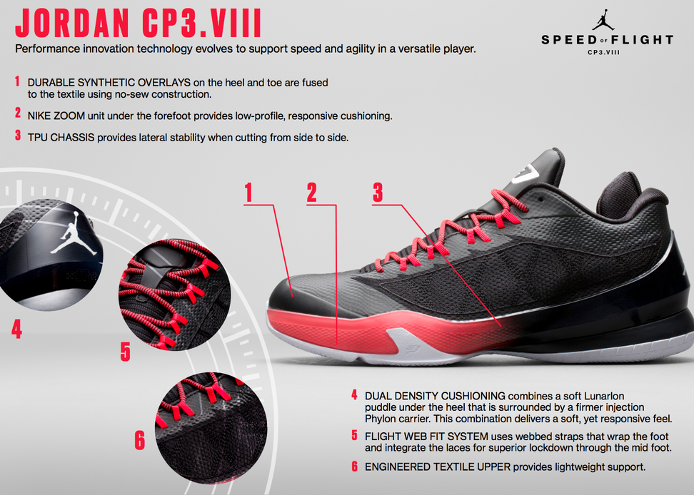 CP3.VIII_Tech_Sheet_detail